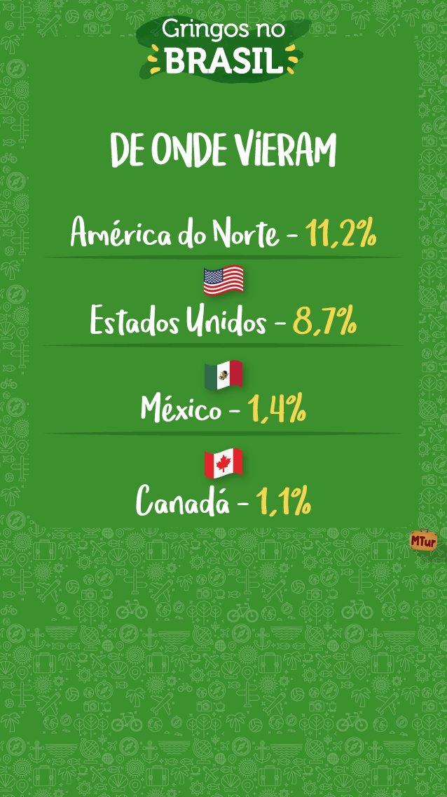 📊 DE ONDE VIERAM Nossos vizinhos da América do Norte ficam na 3ª colocação. EUA fica em 1º, seguido do México. 🇺🇸🇲🇽🇨🇦