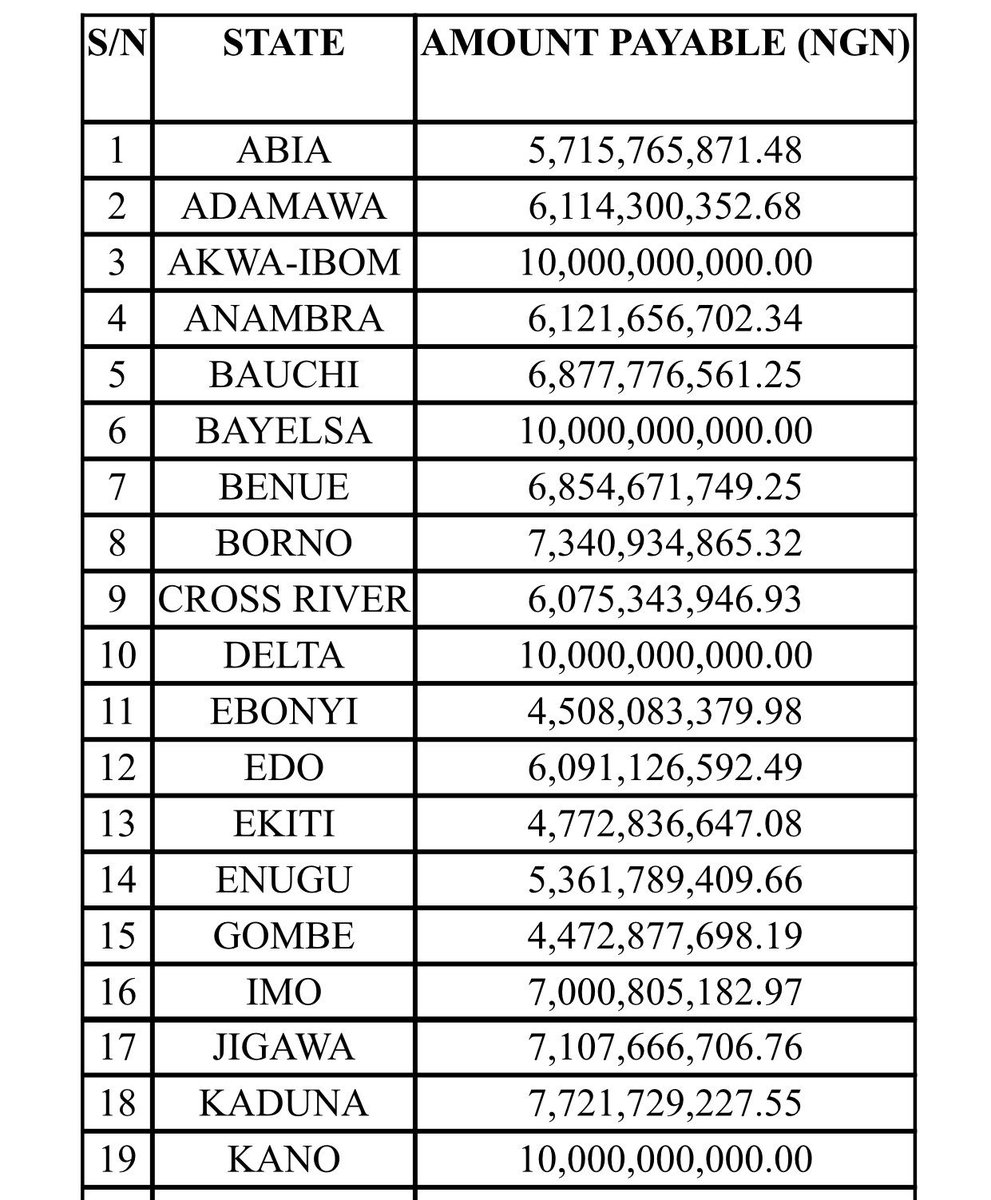 See below the 2nd tranche of the Paris – London club refund released by federal Government. Last year, government paid out N388b out of the N522.74b.