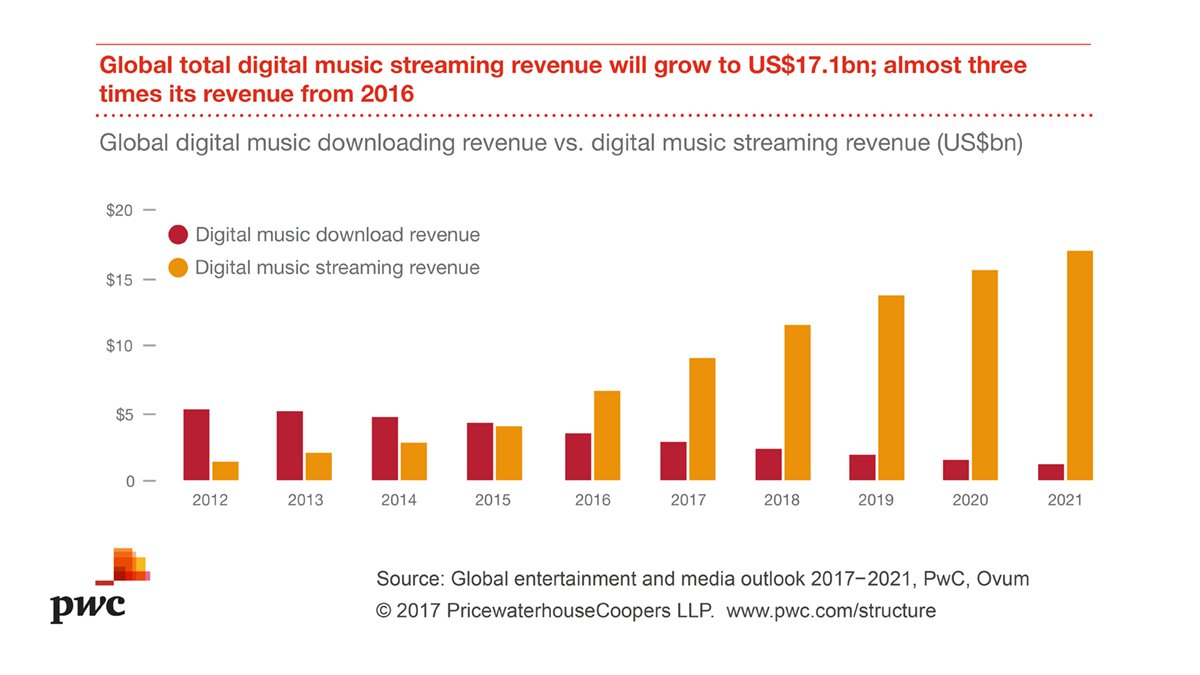 #DigitalMusic streaming revenue accounted for 62% of total digital music revenue in 2016. Read more in #PwCOutlook.  http:// pwc.to/1RvJv  &nbsp;  <br>http://pic.twitter.com/JGBwPGQmHI