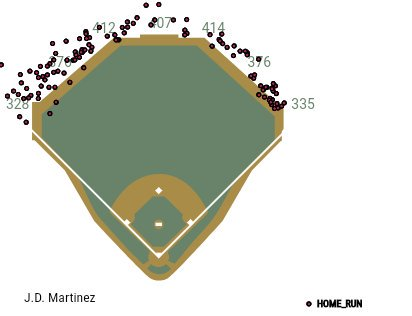 All of JD Martinez career HRs overlaid at Chase Field. #Dbacks https:/...