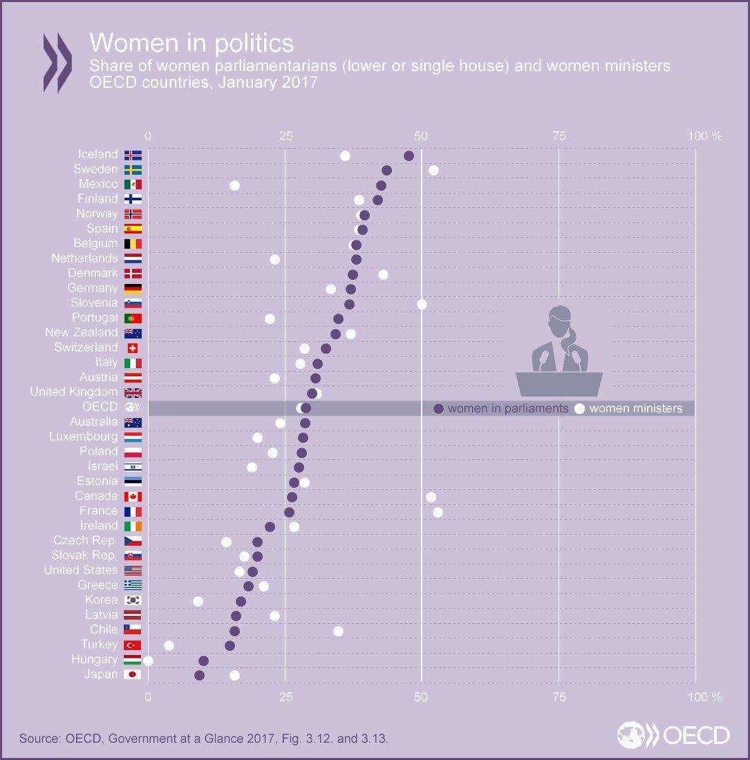 デンマークは残念ながら北欧諸国の中では後塵を拝しています。これは女性に一定の割合を強制的に割当てるクオータ制を採用していないためとも言われています。もう少しデンマークも頑張らなければいけません・・・