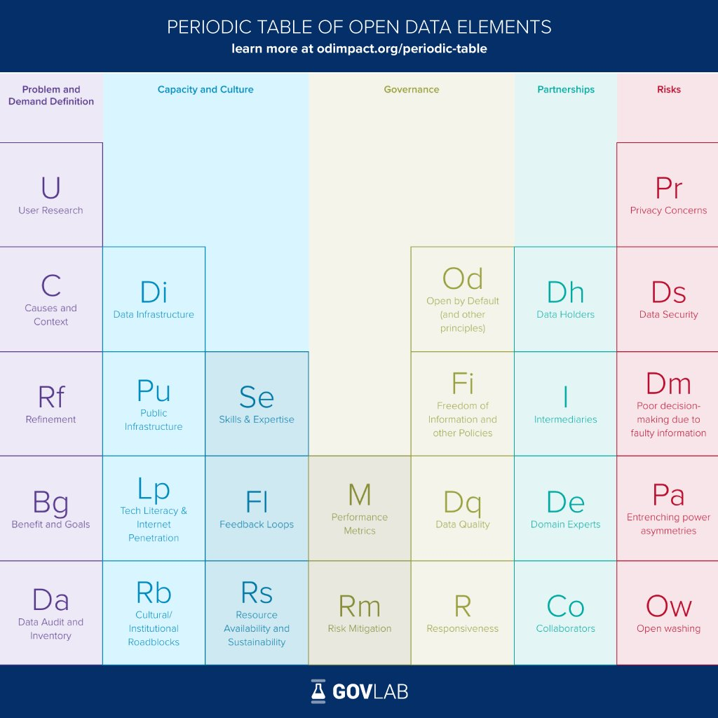 How to increase the impact of #opendata? New #PeriodicTable available at  http:// odimpact.org  &nbsp;   summarizes the elements that matter #AODC17<br>http://pic.twitter.com/256MzzZFnq