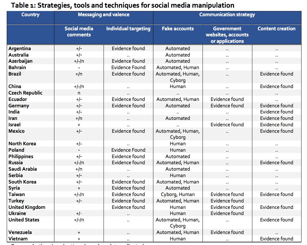 Troops, Trolls and Troublemakers: A Global Inventory of Organized Social Media Manipulation -- new Oxford paper https://t.co/pmS0D8bKzH