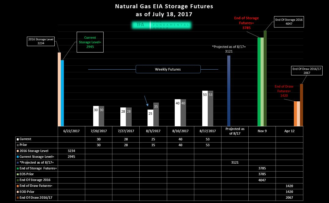 Natural Gas Storage Futures