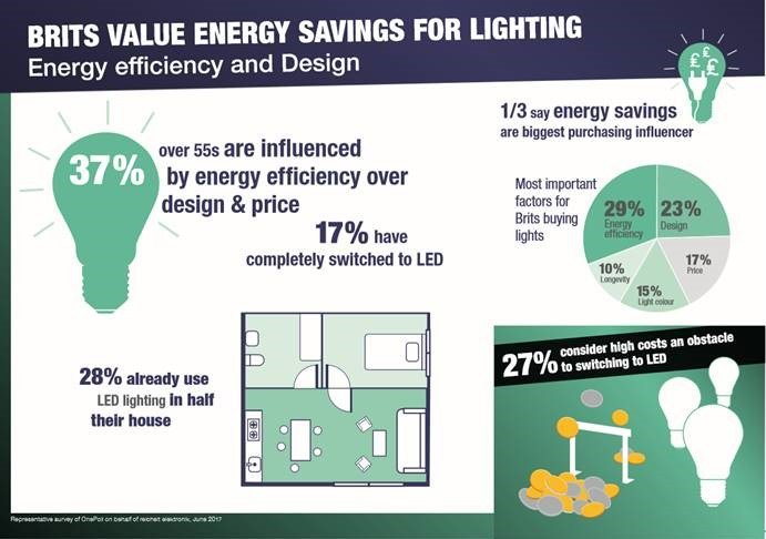 A third of Brits choose LED lights to save energy: new research from reichelt elektroniks https://t.co/tL7wHBArR6 https://t.co/v1BT1rVjIj