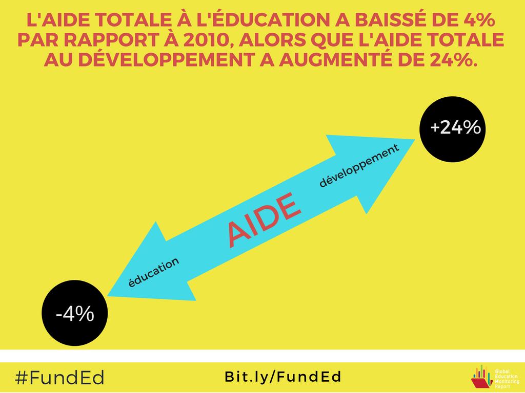 Le niveau d'aide à l'éducation est 4% plus faible qu'il ne l'était en 2010 https://t.co/5GCoHBrAMM