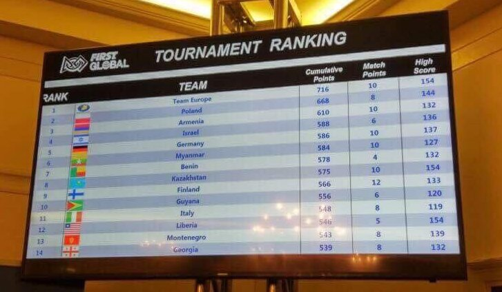 Here&#39;s an international ranking that #Myanmar can be proud of: 6th in the world at @F1RSTglobal Robotics Challenge. #FGC2017<br>http://pic.twitter.com/PqztFXzm1f