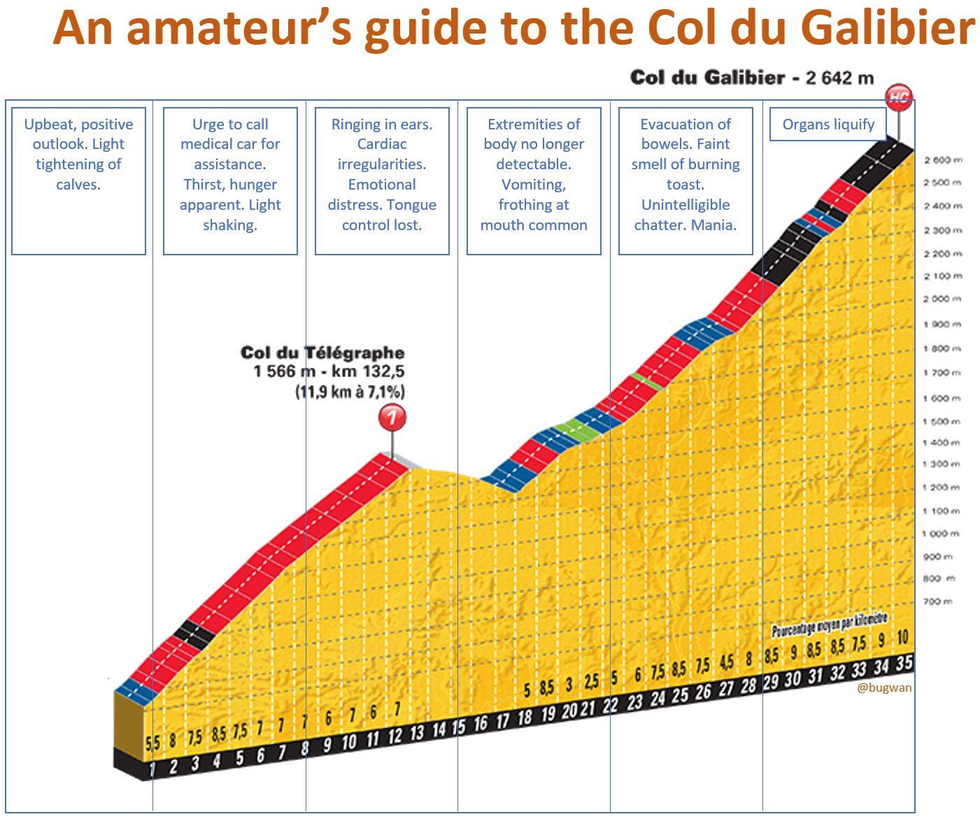 An amateur cyclist's guide to handling pain on the Galibier   #sbstdf #couchpeloton #TDF https://t.co/EBdufhdclm