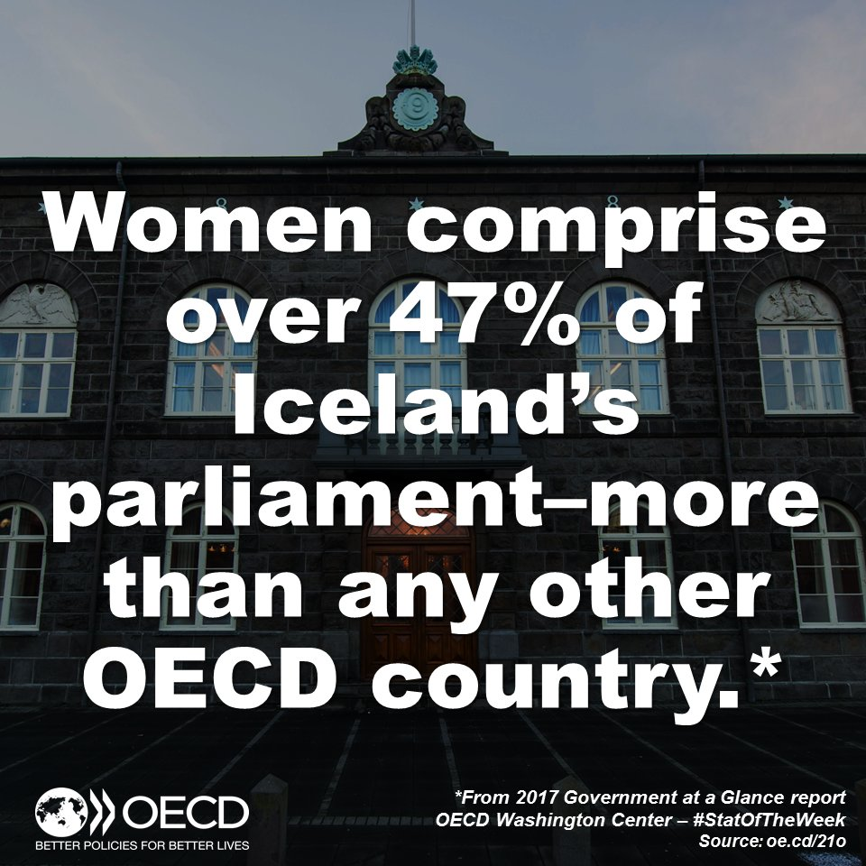#Iceland&#39;s parliament – the @Althingi – has highest % of #women MPs in #OECD area. Data from report:  http:// oe.cd/21o  &nbsp;   #StatoftheWeek<br>http://pic.twitter.com/Q2U8nNT3di