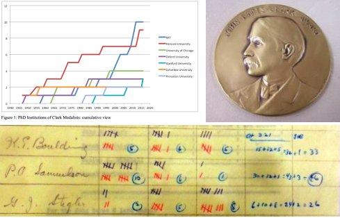 Thumbnail for 70 years of John Bates Clark Medal