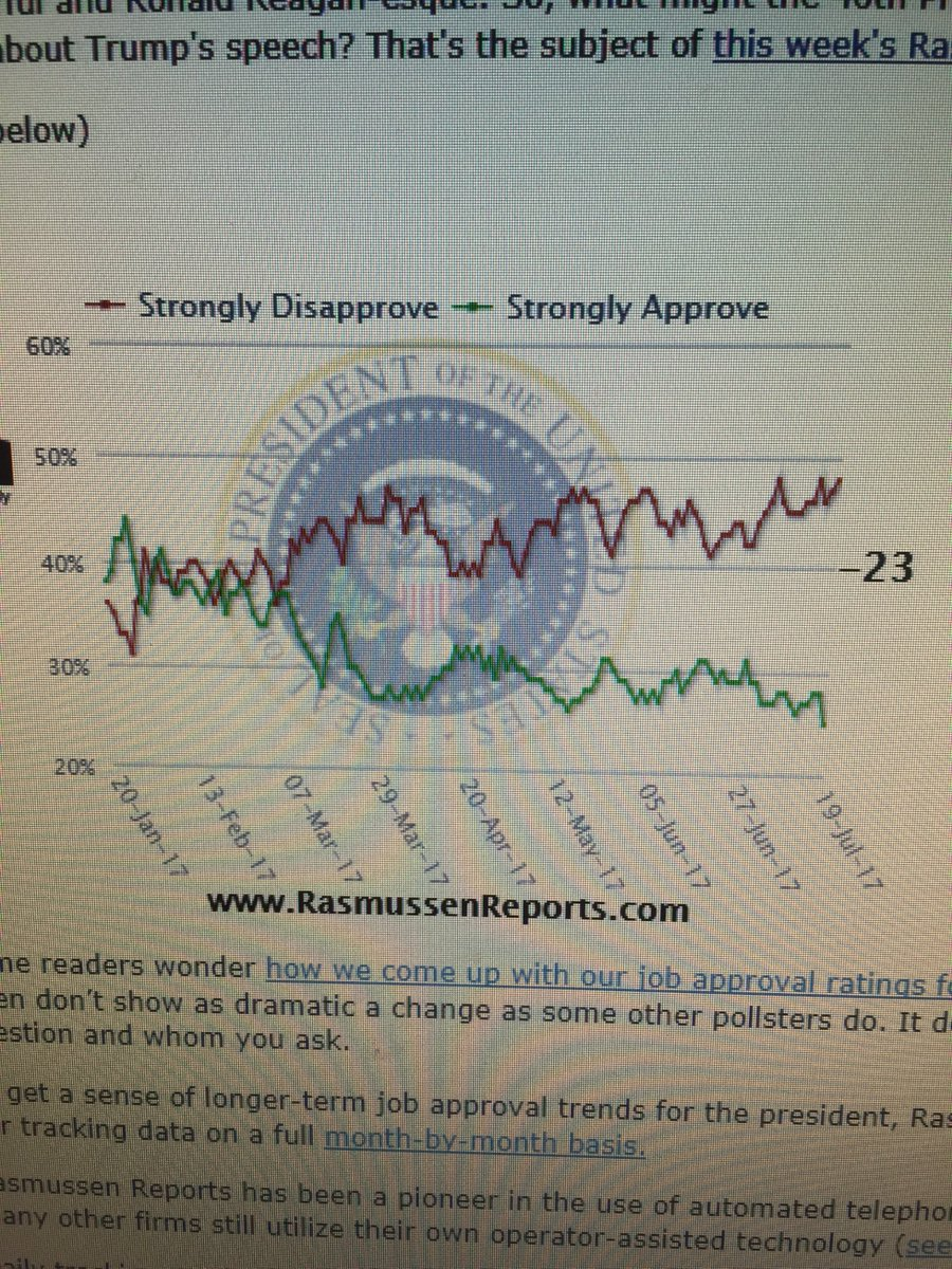 #Rasmussen polling @realDonaldTrump unapproval rating, July 19th, 2017.  Drive it home #media, #press #America!!!!<br>http://pic.twitter.com/OR5aWMpbag