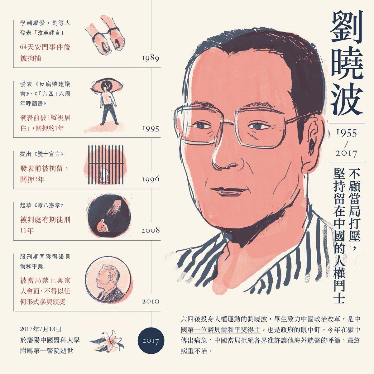 中國有半數以上的人不知道劉曉波是誰。 #廣傳 https://t.co/zFjgI4kuNl