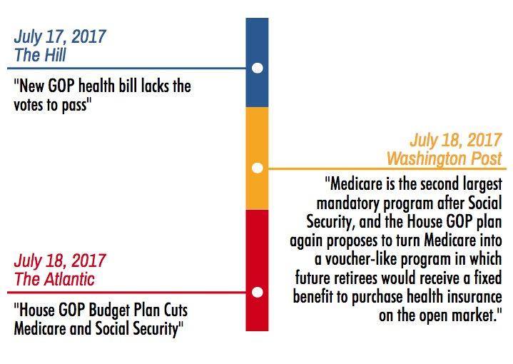 UPDATED– Congressional Timeline: - #GOPBudget cuts Medicare. - Tax cuts for wealthy. Read more here: https://t.co/6zAzfaaAaI https://t.co/k7doodJKGZ