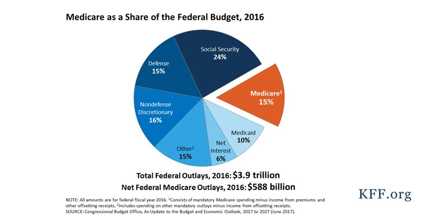 #Medicare could be a focus for savings in the House #GOPBudget.  See our new brief on Medicare spending & financing https://t.co/R0Rv4teSdN https://t.co/iyCIAadhQb