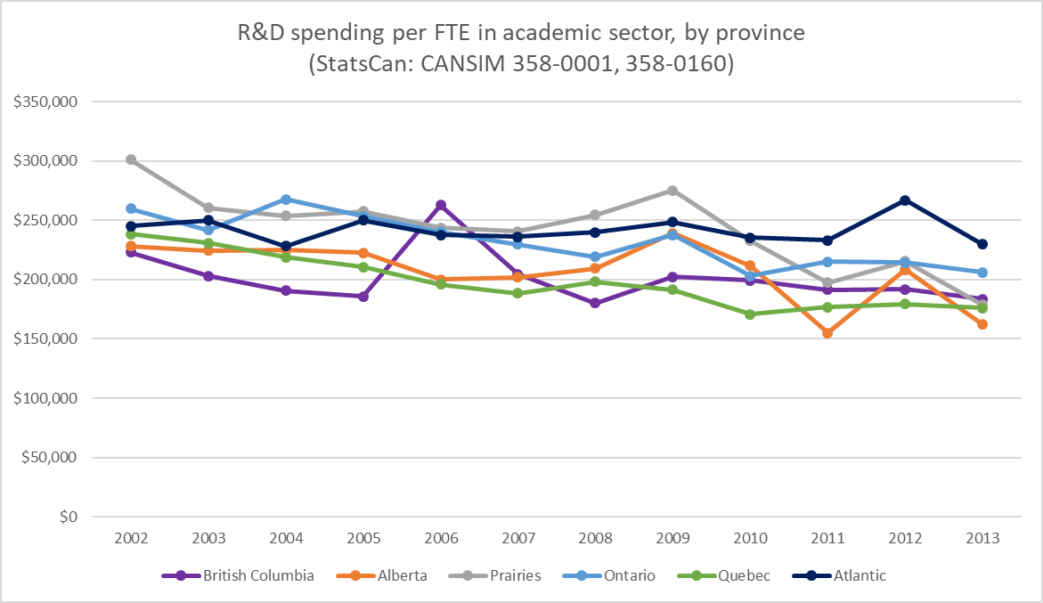 #Academic #R&amp;D spending per researcher in #Canadian #research since @ScienceMetrix founded. #Canada150  #bibliometrics #cdnsci @ScienceMin<br>http://pic.twitter.com/V5pstVJlin