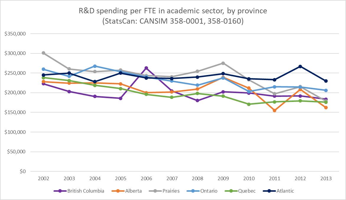 #Academic #R&amp;D spending per researcher in #Canadian #research since @ScienceMetrix founded. #Canada150  #bibliometrics #cdnsci<br>http://pic.twitter.com/yy2kJI4Vl0