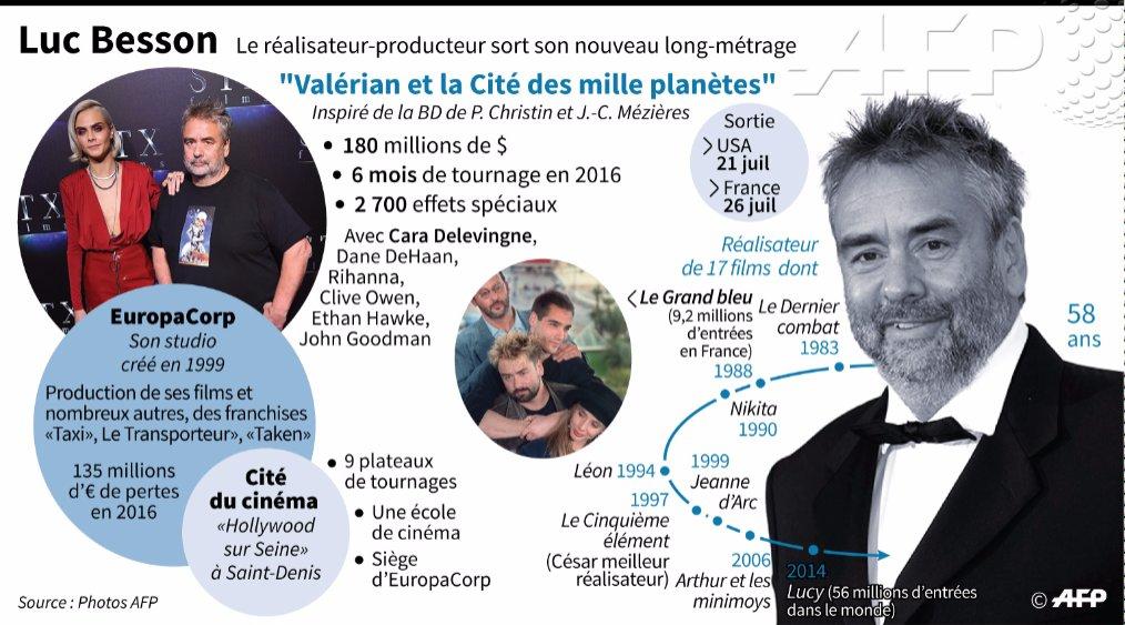 #Valerian Luc Besson parie sur ses amours de jeunesse https://t.co/nJDqVLeuGy par @frankietaggart #AFP