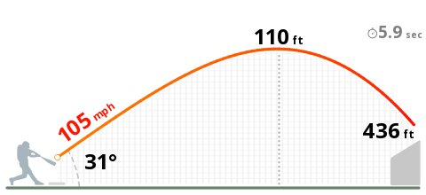 Javier Baez HR was off a 97.1 MPH pitch... 2nd hardest pitch he's hit...