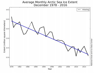 #Climate fact: Arctic sea ice has been trending steadily downward for three decades.  http:// crwd.fr/2ubkah1  &nbsp;   #divest <br>http://pic.twitter.com/6ibHZTmbdT