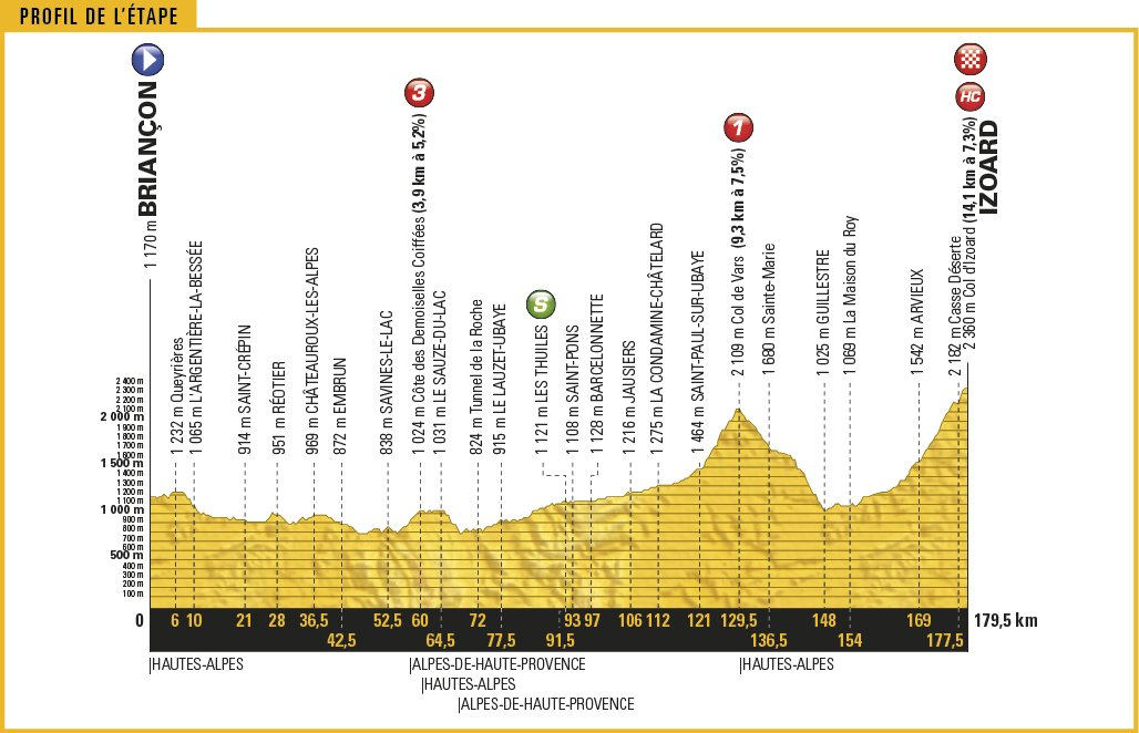TOUR DE FRANCE 2017 Tappa 18 Alpi: arrivo in salita da vedere Streaming Diretta Rai | CICLISMO