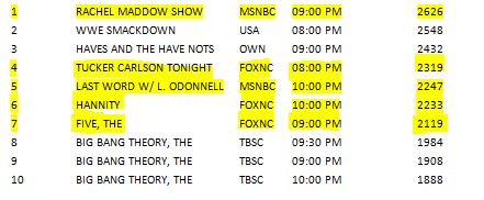 .@maddow was No. 1 on all of cable last night, ahead of @WWE Smackdown.  https://t.co/hz2fGrcq9p https://t.co/MLNggqepfg