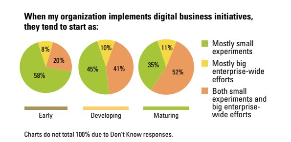For digitally mature companies, #digital experimentation is at their core {#innovation #DigitalTransformation}  @mitsmr<br>http://pic.twitter.com/5u8dDnUrmh