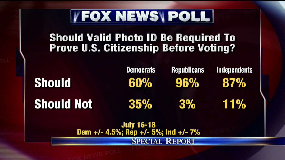 Fox News Poll: Should valid photo ID be required to prove U.S. citizenship before voting? #SpecialReport