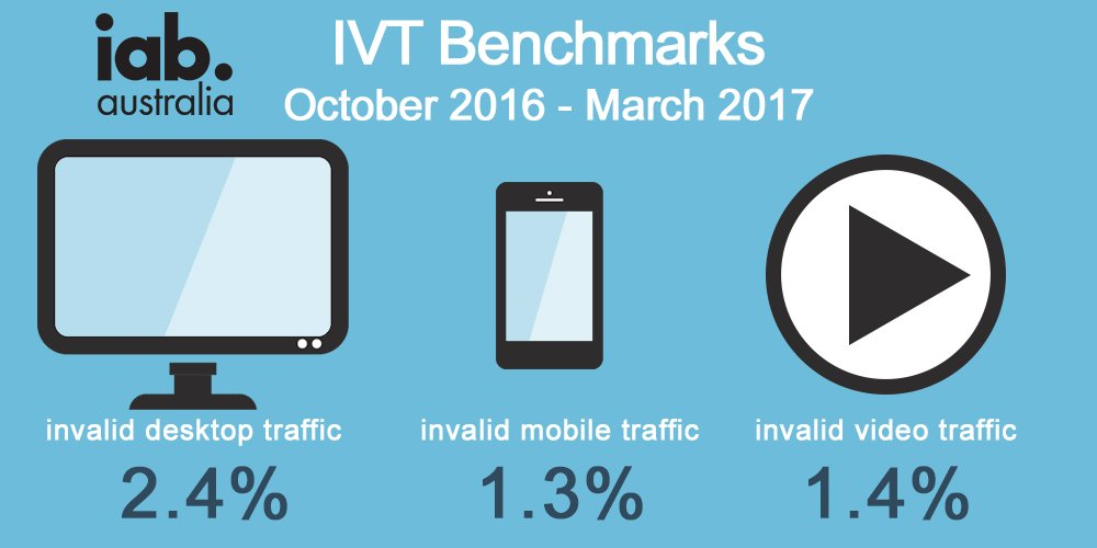 More than 97% of desktop inventory was classed as valid human traffic, compared to 96% in 2016. #IVT @PwC_AU  http:// po.st/8tow46  &nbsp;  <br>http://pic.twitter.com/A18zWb9QTL