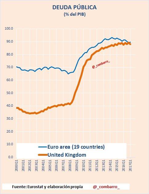 #Deuda 4) Deuda en #eurozona y #UK. Antes de la crisis había diferencias significativas. https://t.co/kH5JRKex8U