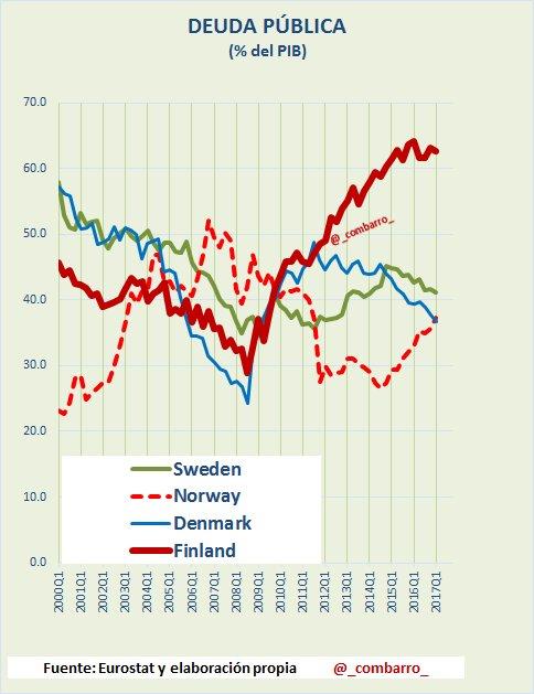 #Deuda 5) En los países escandinavos #Finland con más problemas. https://t.co/iFuBhsbIkN