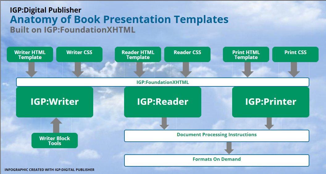 Read new blog Anatomy of #Publishing #Presentation #Templates for different multi-formats in #IGPDigitalPublisher.  http:// bit.ly/2vm8fLM  &nbsp;  <br>http://pic.twitter.com/DOqYe4D4Uo