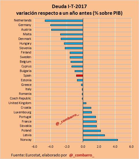 #Deuda 7)  Variación anual de la #deuda pública en los distintos países europeos. https://t.co/4Pvqfvh4Bc