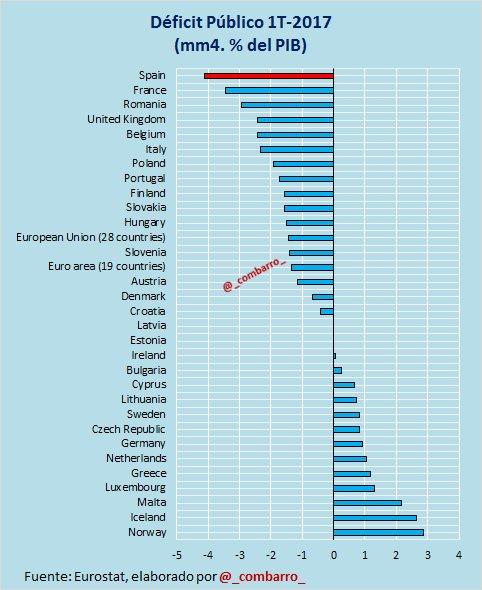 #Déficit 1)  Quién tiene más déficit en Europa? https://t.co/ZXbwgrTdz7
