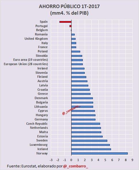 @bfarialopes #Déficit 2)  Quién tiene menor ahorro público en Europa? https://t.co/xNqALV0Gir
