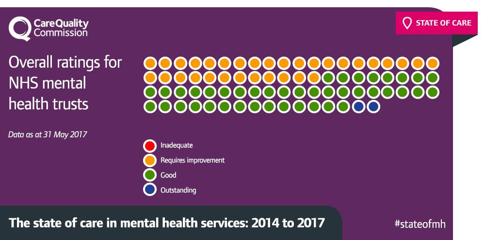 Here's what the ratings picture looks like for NHS #MentalHealth Trusts: https://t.co/Unq2v7wFPI #StateOfMH https://t.co/RgcJZ3YWOt