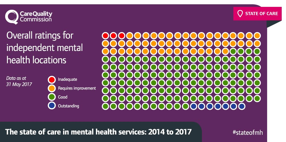 ... and the ratings picture for independent #MentalHealth location: https://t.co/Unq2v7wFPI #StateOfMH https://t.co/kwXKbnjnar