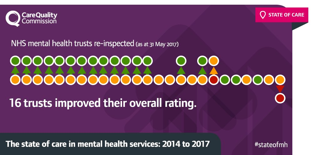 ...of reinspected #MentalHealth trusts, 16 improved their rating:  * 15 - RI > Good * 1 Inadequate > RI https://t.co/Unq2v7wFPI #StateofMH https://t.co/8rMEFZfxLl