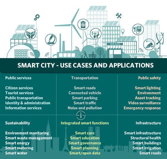 #SmartCity Uses and #Applications #innovation #startups #IoT #CyberSecurity #Healthcare #fintech<br>http://pic.twitter.com/70uy6yJYX6