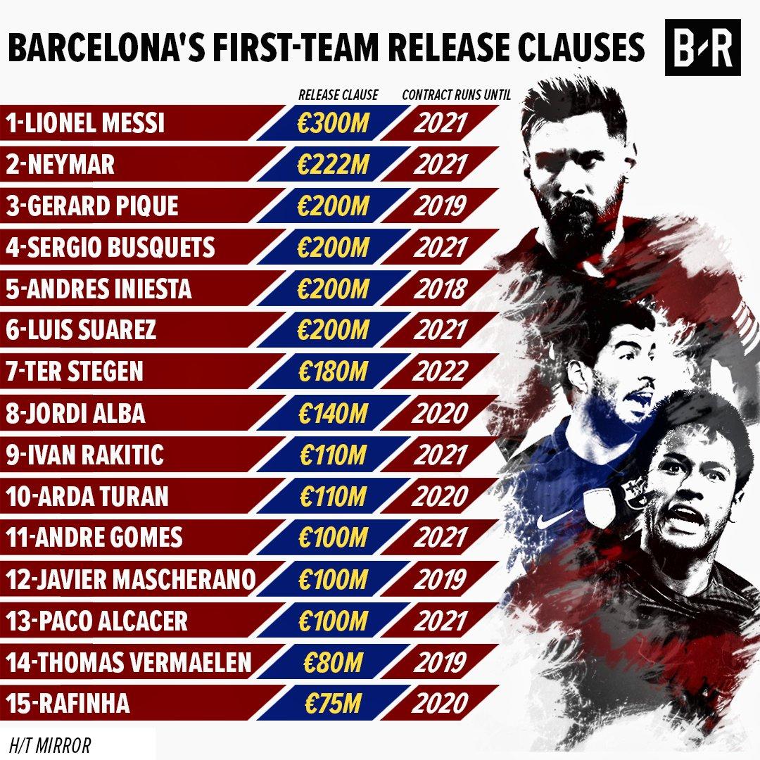 """Barcelona""ning 13 futbolchisining tovon puli 100-300 milliongacha baholanadi (FOTO)"