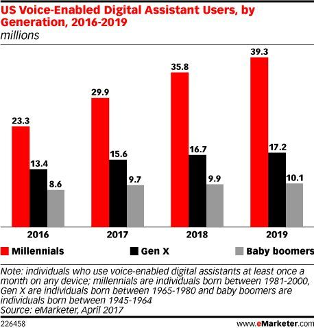 Who&#39;s using voice #digitalassistants? By generation, #millennials lead the way w/ #virtualassistants followed by #GenX. #ai #digital<br>http://pic.twitter.com/goHtULNC9K