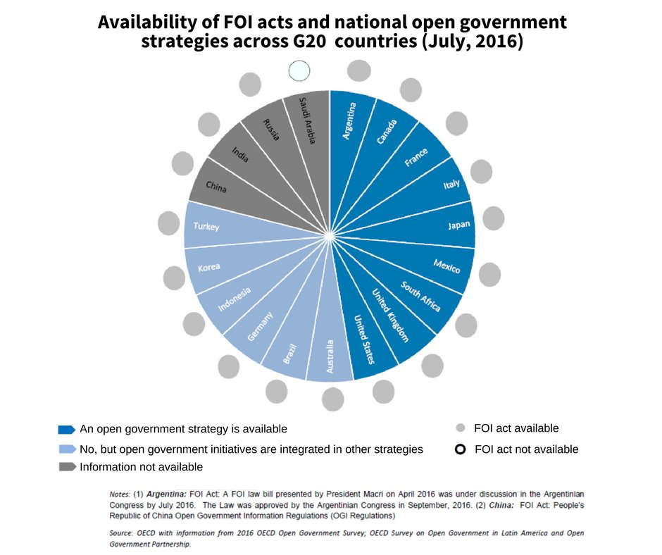 While most #G20 countries have freedom of information acts, only 9 have #opengov strategies. Read more  http:// bit.ly/2vlBwWZ  &nbsp;   PDF #opendata <br>http://pic.twitter.com/FYfVjb925Z