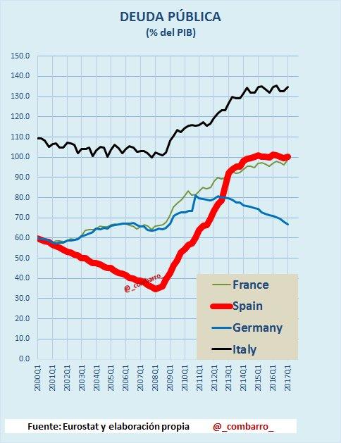 #Deuda 2) Una #Europa nada homogénea: #Germany reduciendo deuda. #France aumentando deuda. #Italy manteniéndose en el 130% del PIB. https://t.co/hRX0038tl9