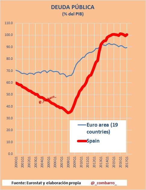 #Deuda 1)  Deuda pública en #España y en la #eurozona. https://t.co/ZiH1ugnPnR