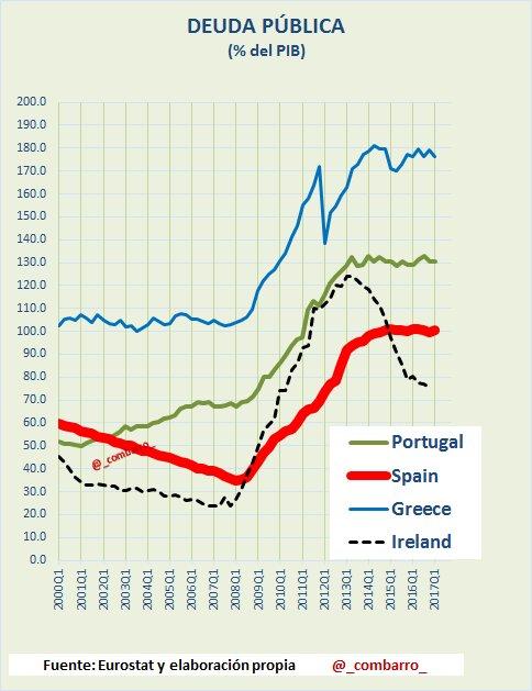 #Deuda 3) Deuda de #España y los intervenidos. #Greece .. #Portugal haciendo equilibrios en el 130% del PIB. https://t.co/llCaSichVY