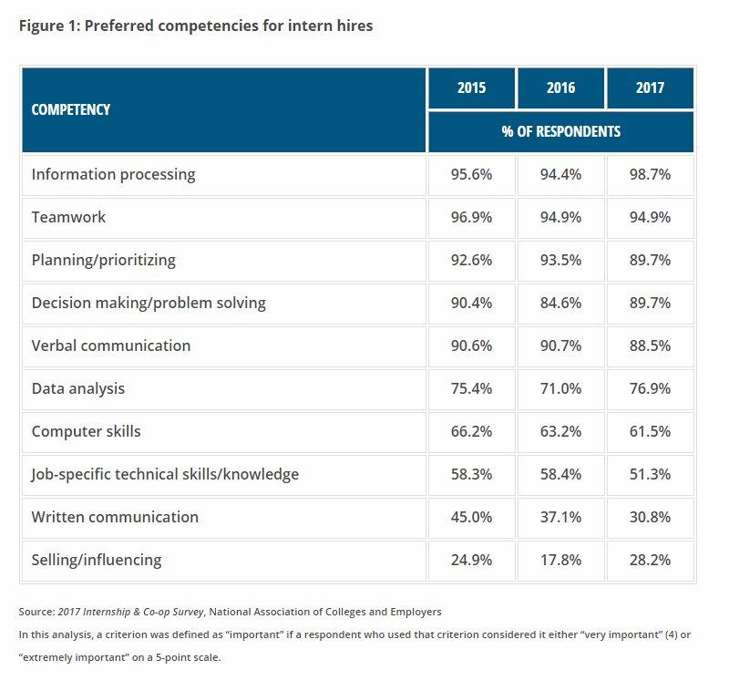 #Employers develop key skills in #interns that they require on the job. https://t.co/mxg5sonDjn https://t.co/fa6F5tNPnW