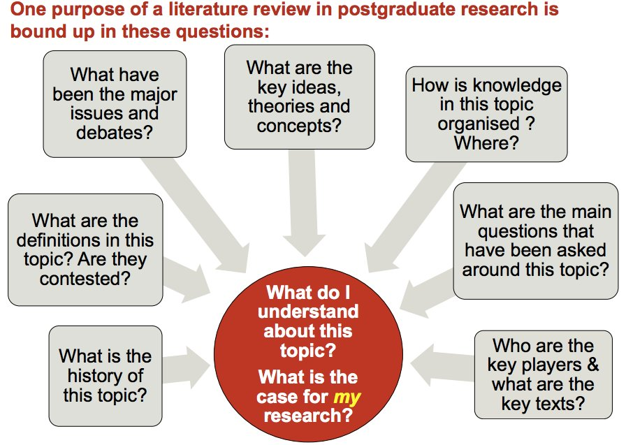 How to write a literature review, find your &#39;voice&#39; &amp; build a case for your #research  http:// buff.ly/2ub7ox7  &nbsp;   #phdchat #phdadvice #ecrchat<br>http://pic.twitter.com/fViCNT98uc