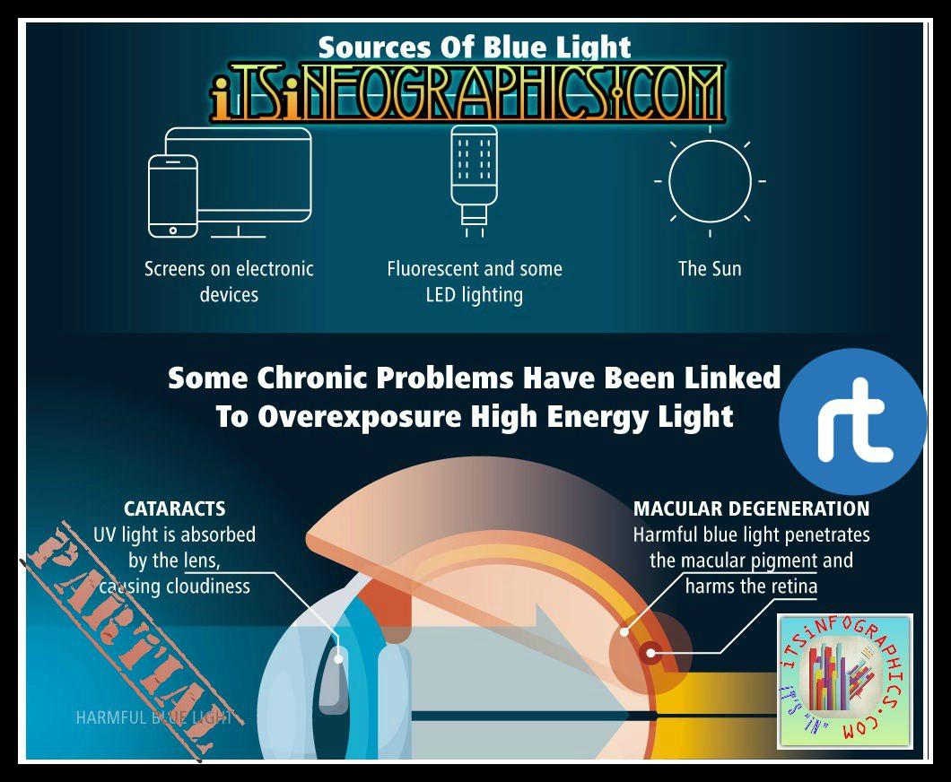 #EyeHealth{#ℹnfographic}*[partial]  http:// bit.ly/2uLzC4E  &nbsp;   #eyes #visual #vision #health #eyesight #devices #screen #HealthyEyes RT<br>http://pic.twitter.com/whL0wgAuTQ
