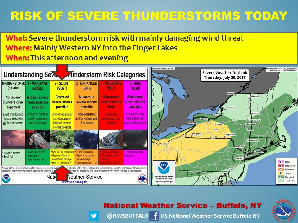 NWS Buffalo On Twitter Stay WeatherAware Today W A Risk For - Nws buffalo radar