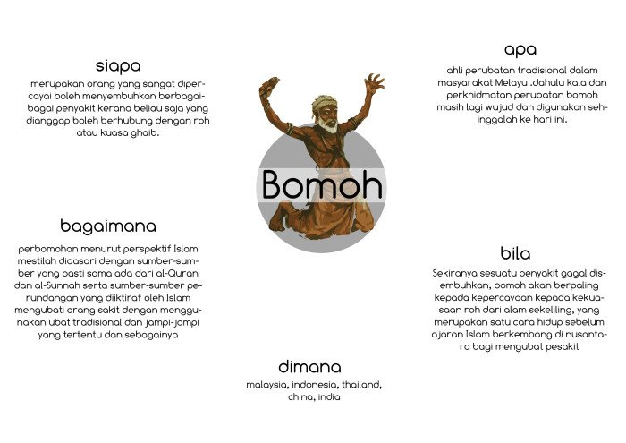 Bomoh forex