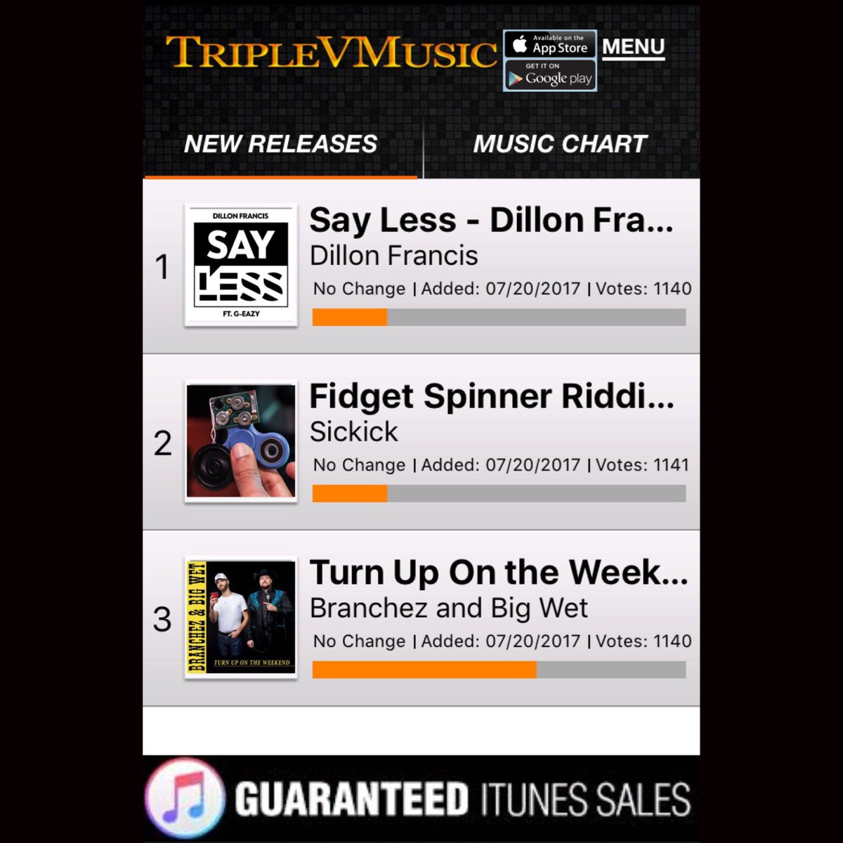 RT &amp; LIKE Voting Starts Today @TripleVMusic App for #DillonFrancis #Sickick &amp; #Branchez! #Music #MusicNews Download Vote  FREE gift cards <br>http://pic.twitter.com/chrbe8UZYR